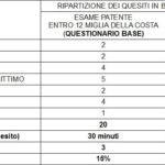 Quiz Patente Nautica Online
