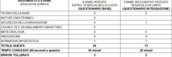 quiz patente nautica online 12 miglia vela motore