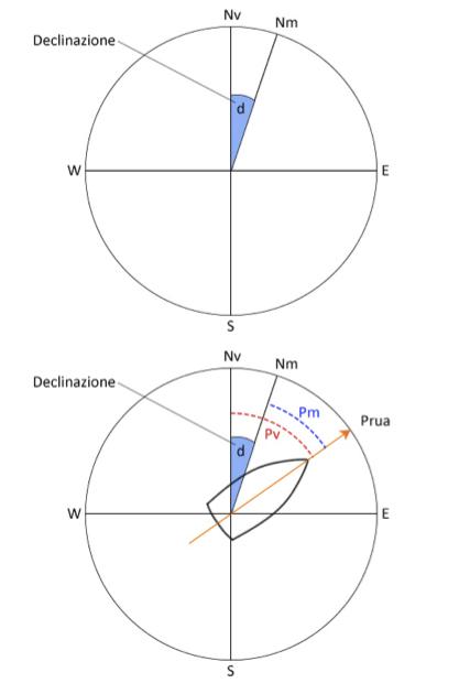 declinazione e deviazione magnetica