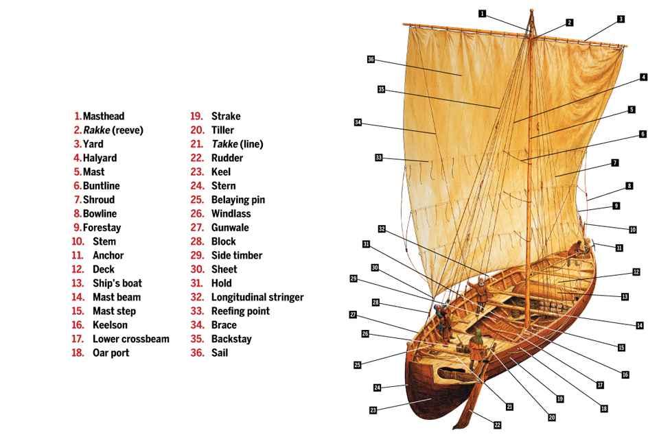 imbarcazione vichinga